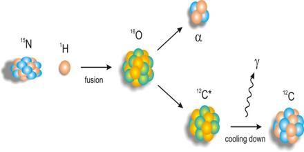 Presentation on Nuclear Reactions