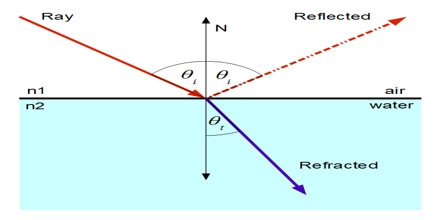 Difference between Reflection and Refraction