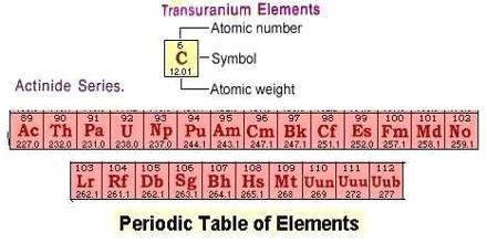 Lecture on Transuranium Elements