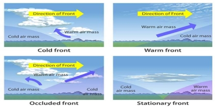 Weather Fronts Assignment Point
