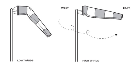 Lecture on Windsock