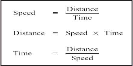 How to Calculate Speed?