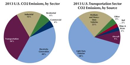Carbon Dioxide Emissions Model