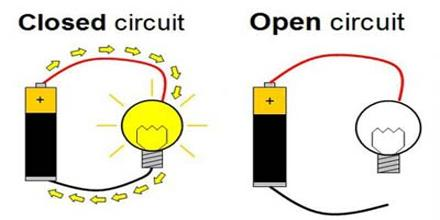 The Central Concept: Closed Circuit