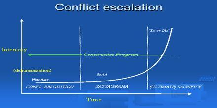 Conflict Escalation
