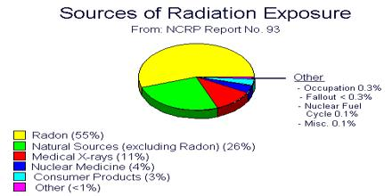 How to Control Radiation?