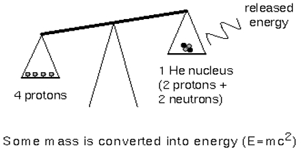 How to Converting Mass to Energy?