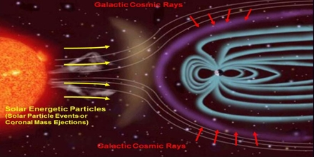 Cosmic Rays and Solar Flares