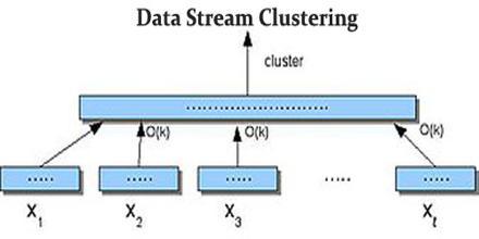 Data Stream Clustering
