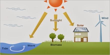 The Sun as an Energy Source