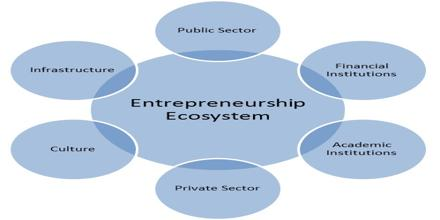 entrepreneur skill essay Take the entrepreneur test online to see if you have natural entrepreneurial potential.
