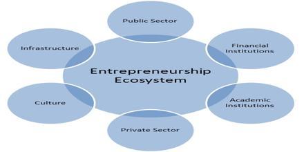 Entrepreneurship Ecosystem