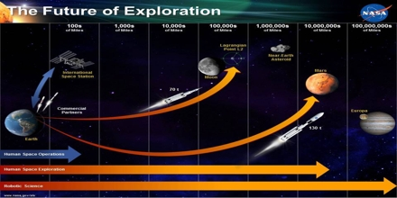Exploration Goals of NASA