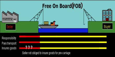 free-on-board