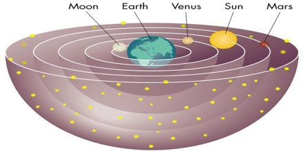 Geocentric vs. Heliocentric System