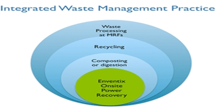 Integrated Waste Management: Reduce, Reuse and Recycle