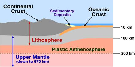 Lecture on Lithosphere