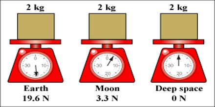 Lecture on Mass and Weight