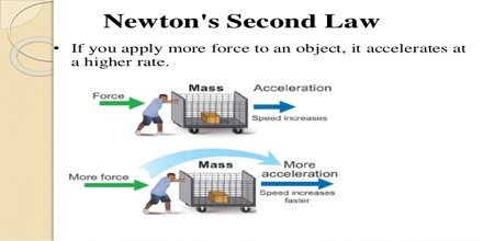 newton s second law of motion explanation assignment point