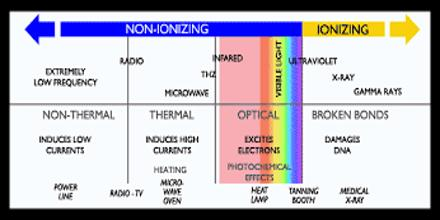 Lecture on Non-ionizing Radiation