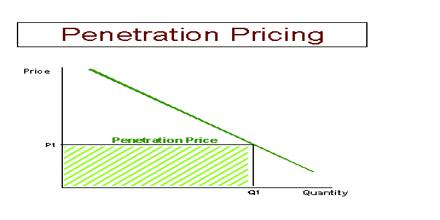 penetration-pricing-definition-playboy
