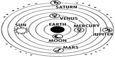 Presentation on Ptolemaic System