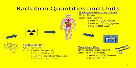 Radiation and Radioactivity: Units and Quantities