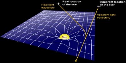 Relativity of Light