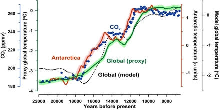 Mathematical and Statistical Modeling of Global Warming