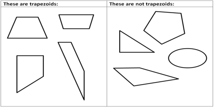 What are Trapezoids?