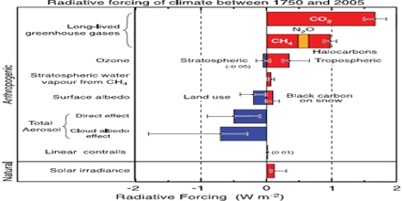 What is Anthropogenic Radiative Forcing?