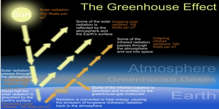 Atmospheric Greenhouse Effects