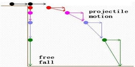 Free-Fall Motion