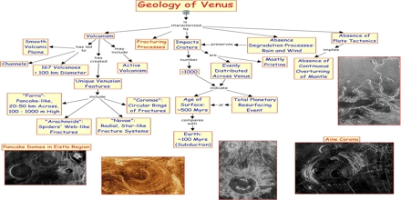 Geology of Venus