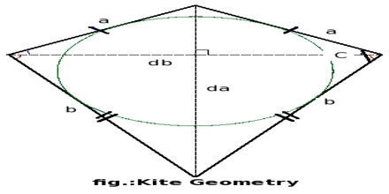 Kites in Geometry