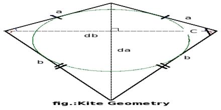 Kites in Geometry