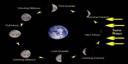 Lunatics: Sun, Earth, and Moon