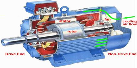 What is a Motor?