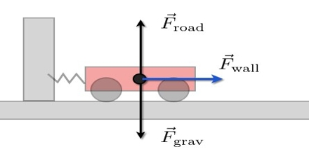 Physics of Body Crashing
