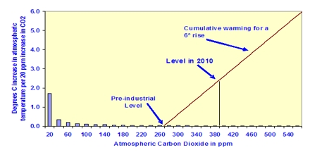 Effects of the Doubling of Carbon Dioxide
