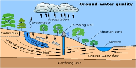 Presentation on Groundwater