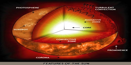 Properties of Sun