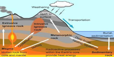 What is the source of Earth's Energy?