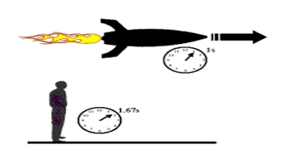 Special Relativity for Dummies