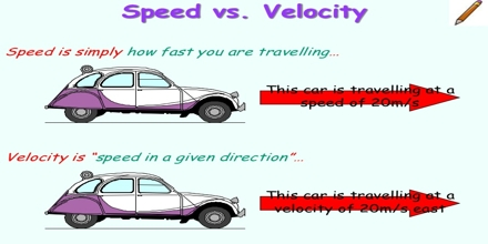 Measuring Motion: Speed and Acceleration