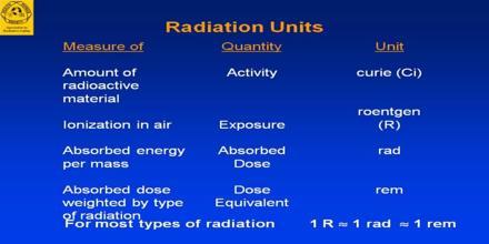Units of Radioactivity
