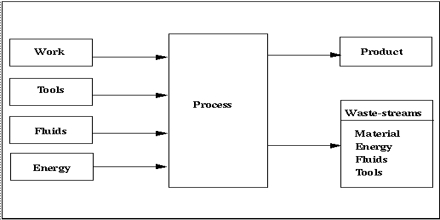 Waste Stream Process