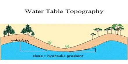 Water Table Topography