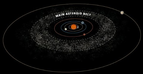 Causes of Astroid Belt