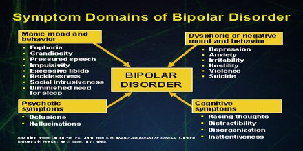 Image result for Bipolar disorders
